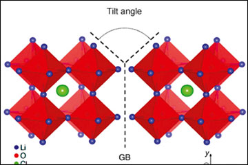 Influence of grain boundaries on Li-ion conductivity characterized at atomic scale